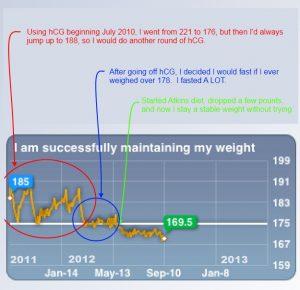 David-Langford-weight-loss-history